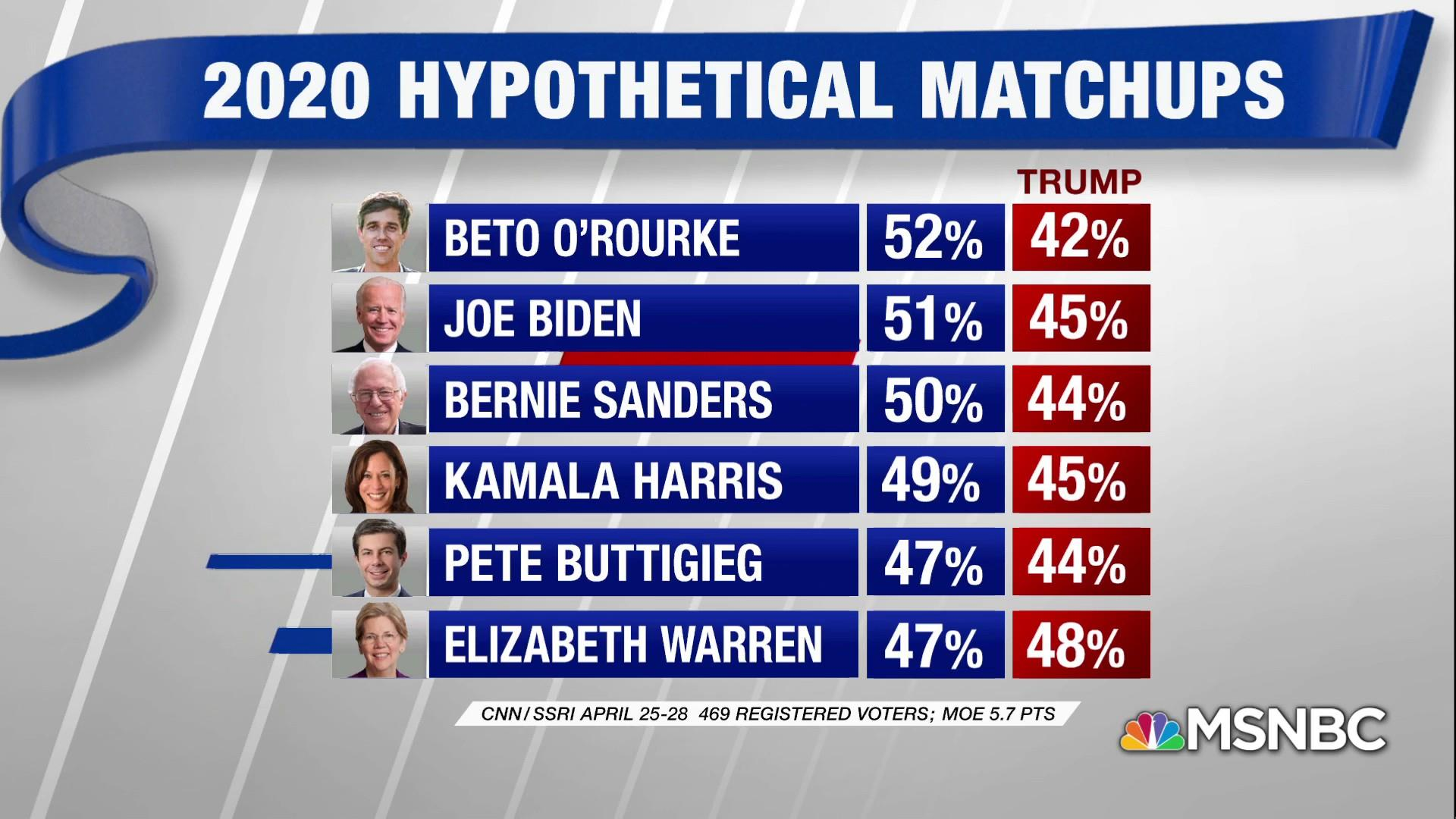 Poll: Most Dems could beat Trump if election were held today