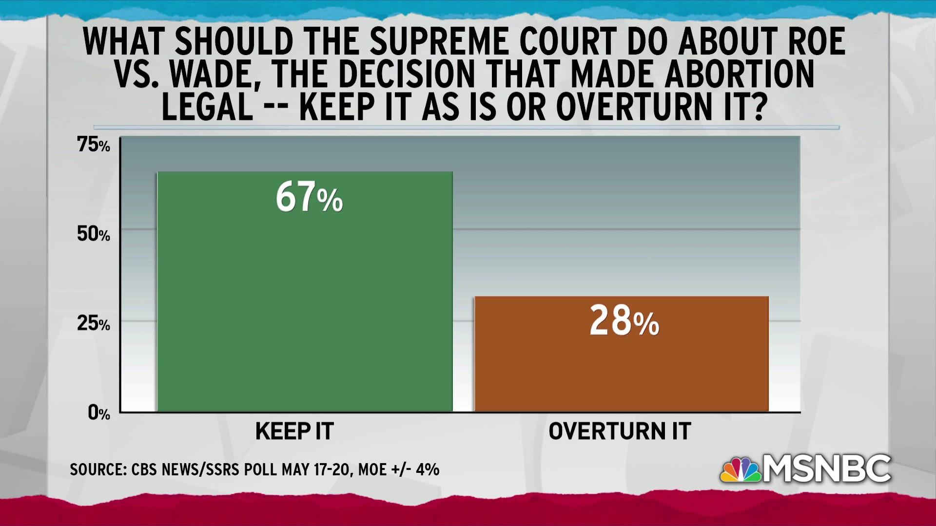 Democrats pit GOP against American public opinion on Roe v Wade