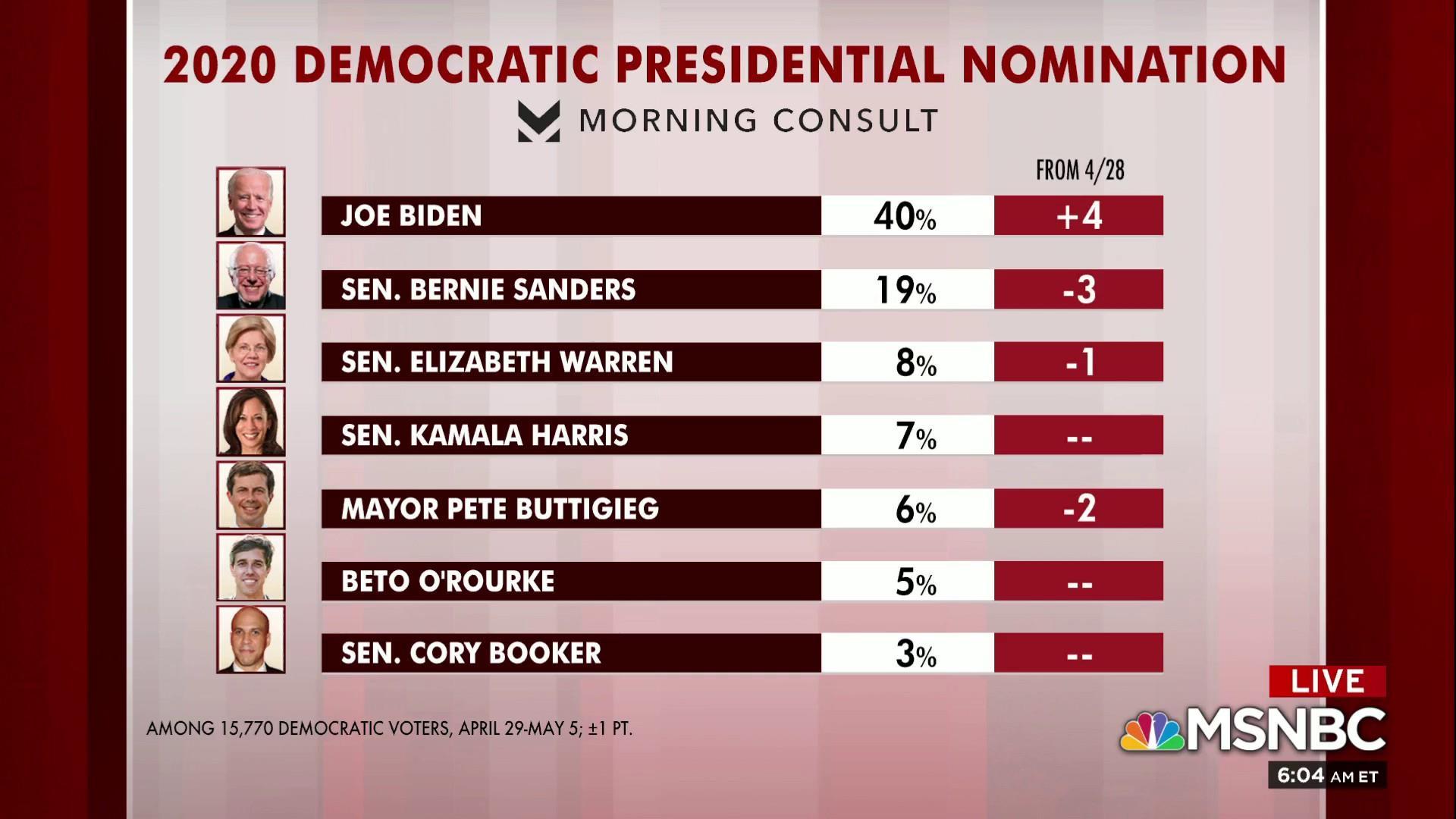 Joe Biden continues rise in latest polling