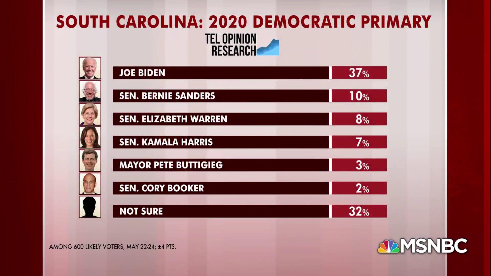 SC Dem primary poll: Beyond Biden lead, many undecided