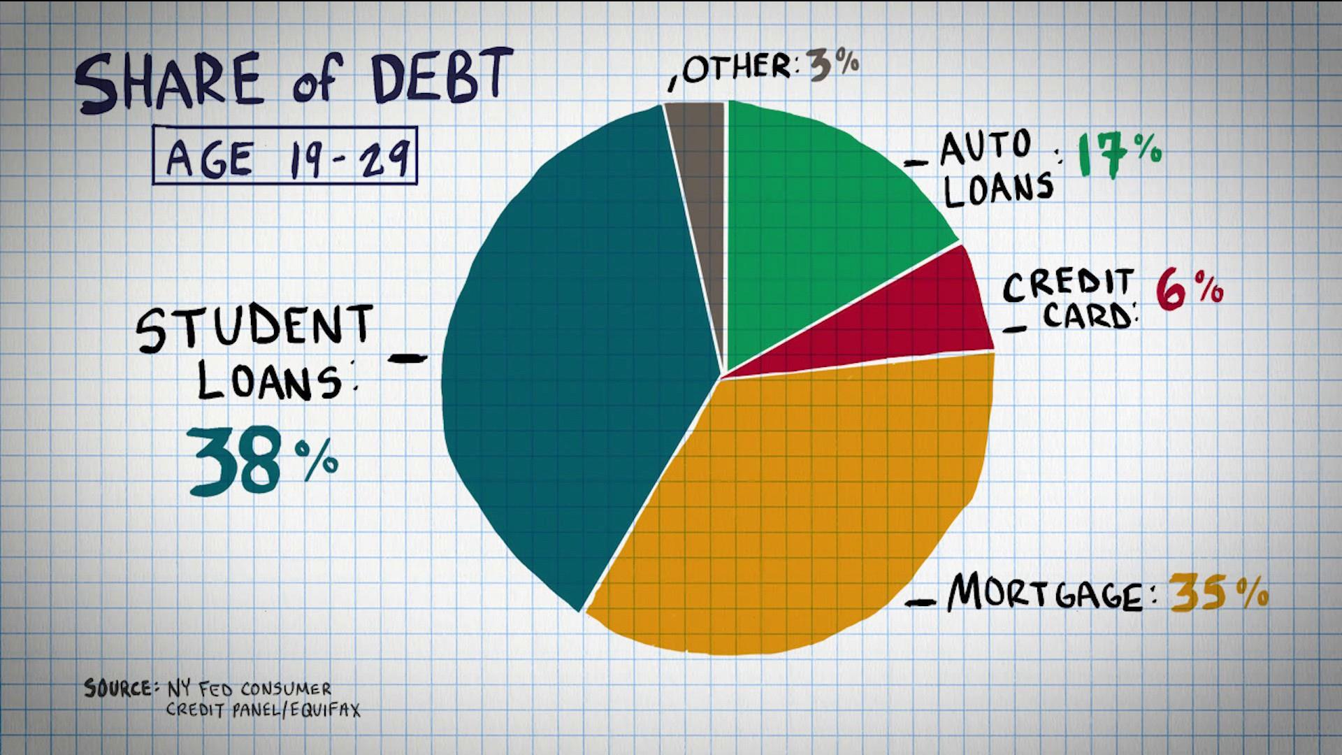 Why are millennials racking up so much debt?