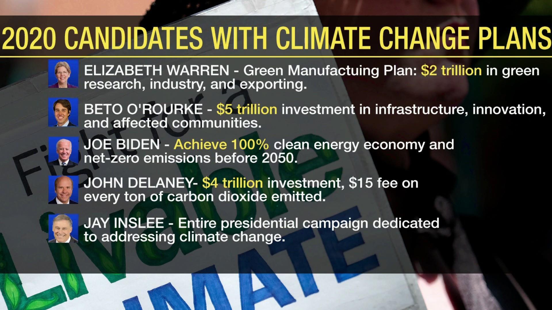 2020 Democrats release climate change plans