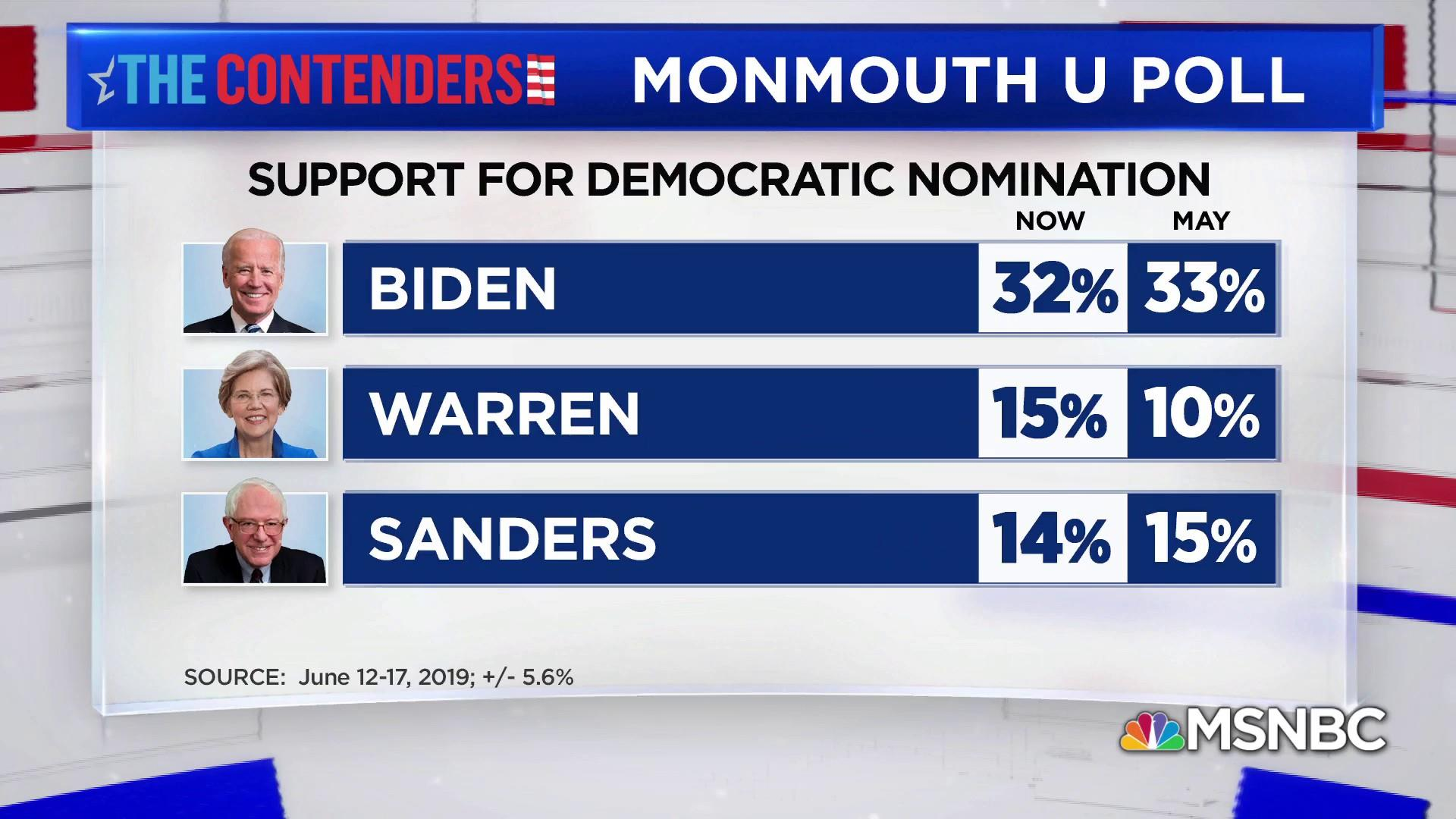New poll shows Warren's electability rating is on the rise