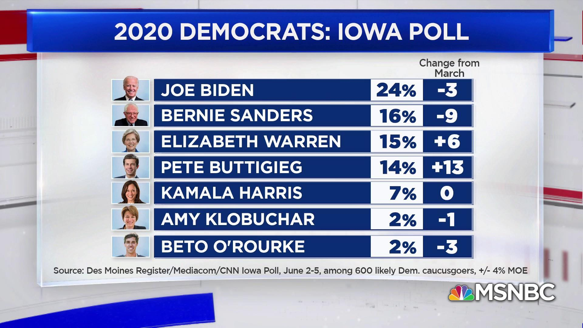 New Iowa poll: Biden lead shrinks as Warren, Buttigieg climb
