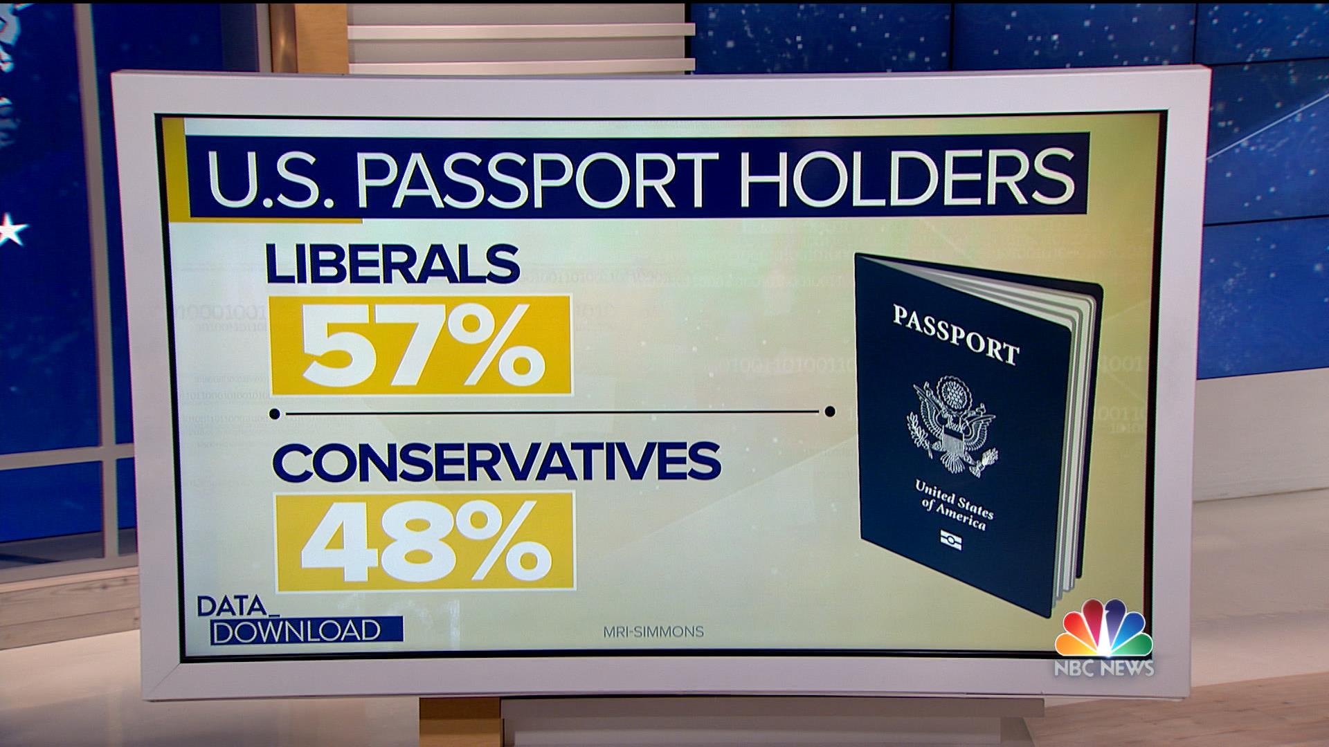 Liberals and Conservatives even vacation differently