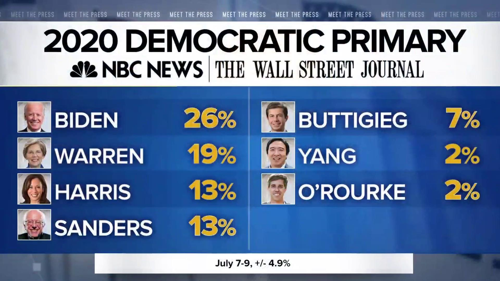 NBC News / WSJ poll shows Warren surge and Sanders falling