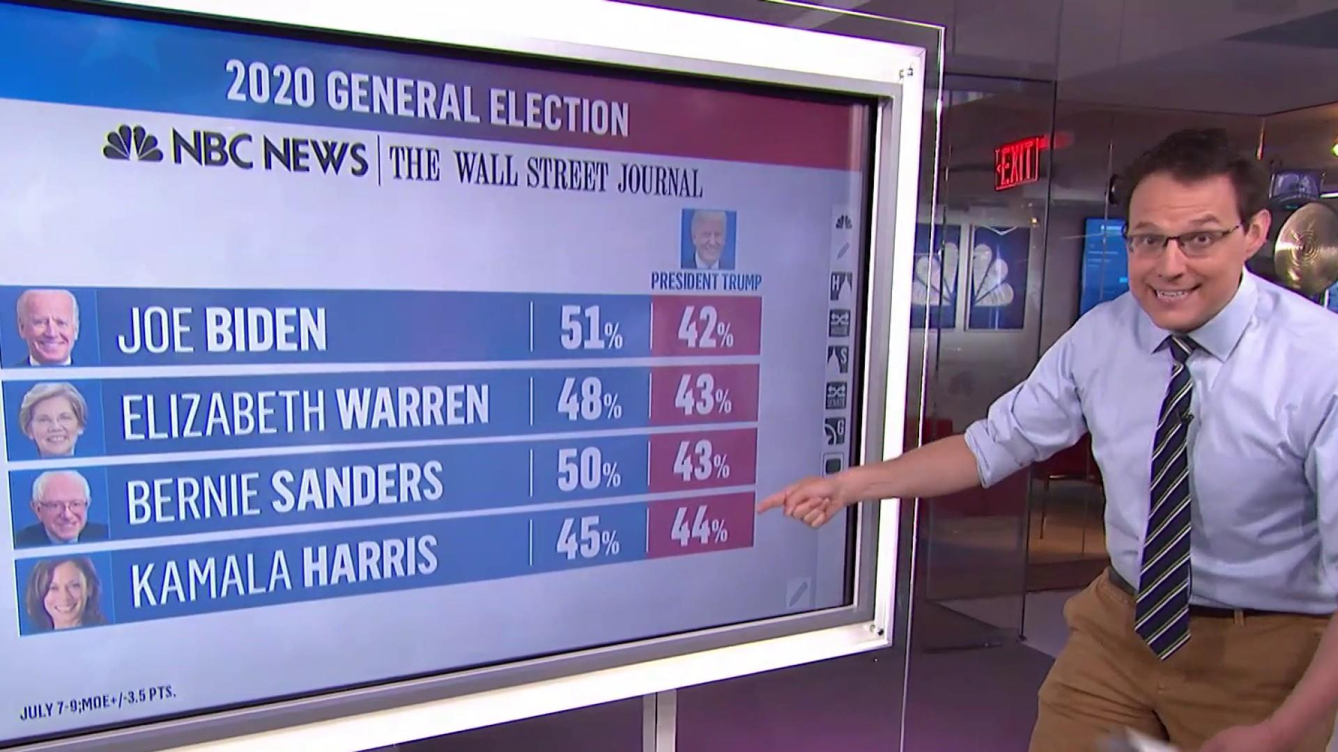 Biden, Warren, Sanders, Harris all beat Trump in new NBC/WSJ poll