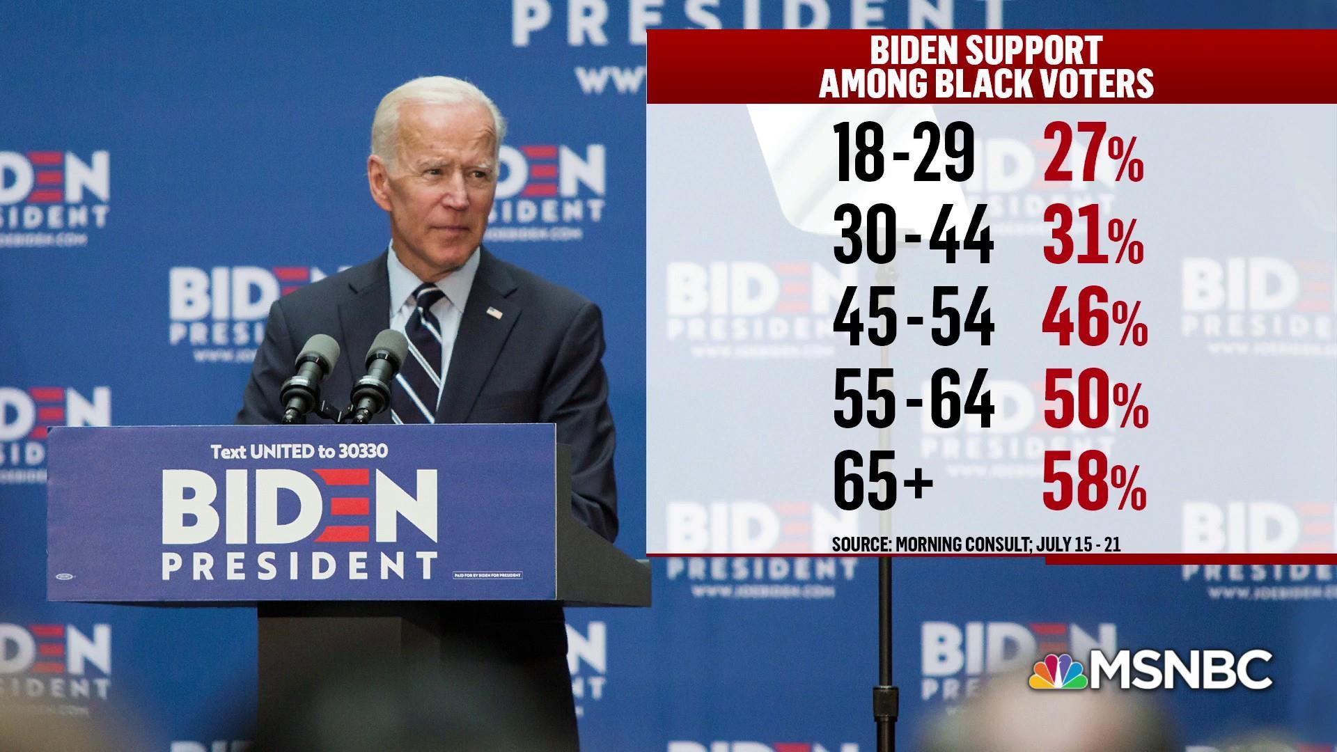 Black voters: A central part of Democratic primary politics