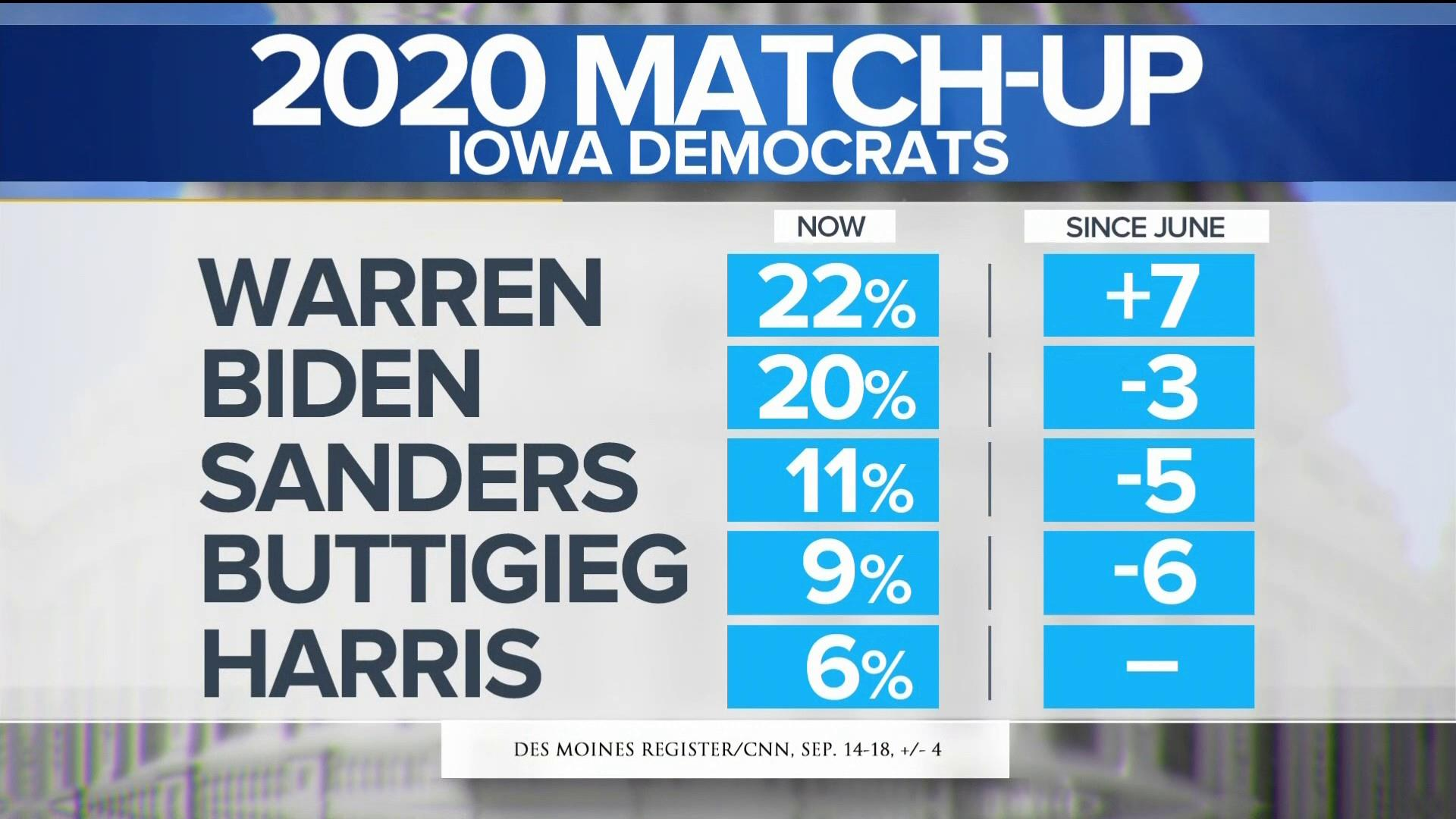 Warren pulls ahead of Biden in latest Iowa poll