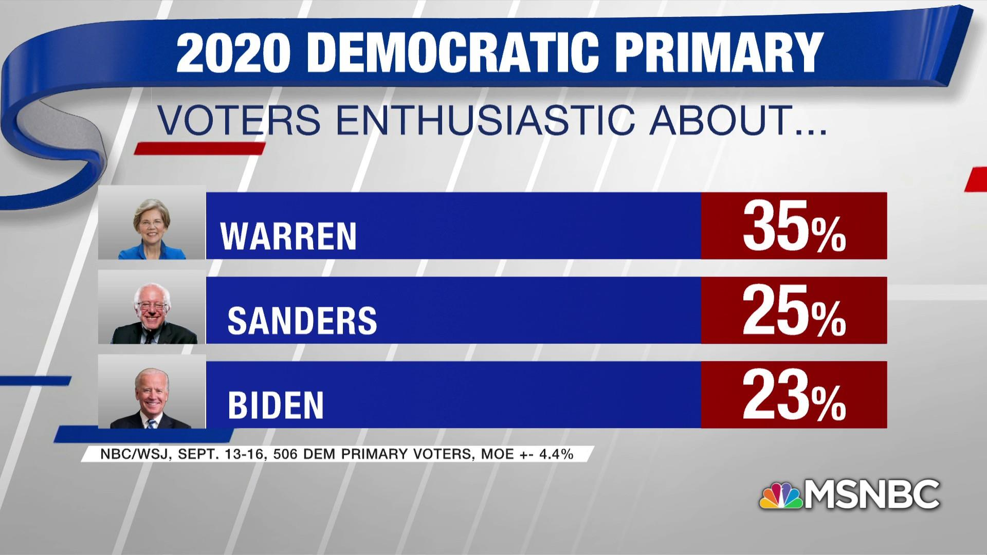 NBC News/WSJ Poll: Elizabeth Warren leads in enthusiasm