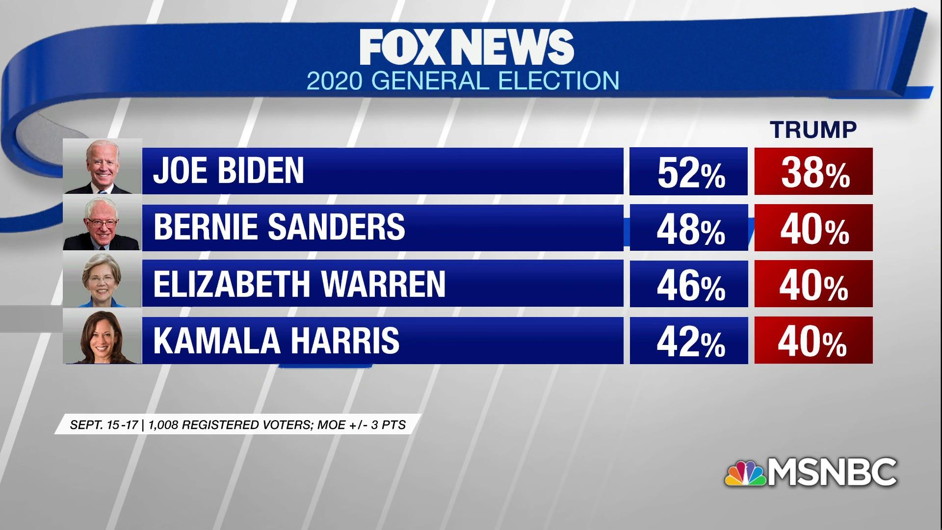 New poll show Democrats beating Trump in head to head match-ups