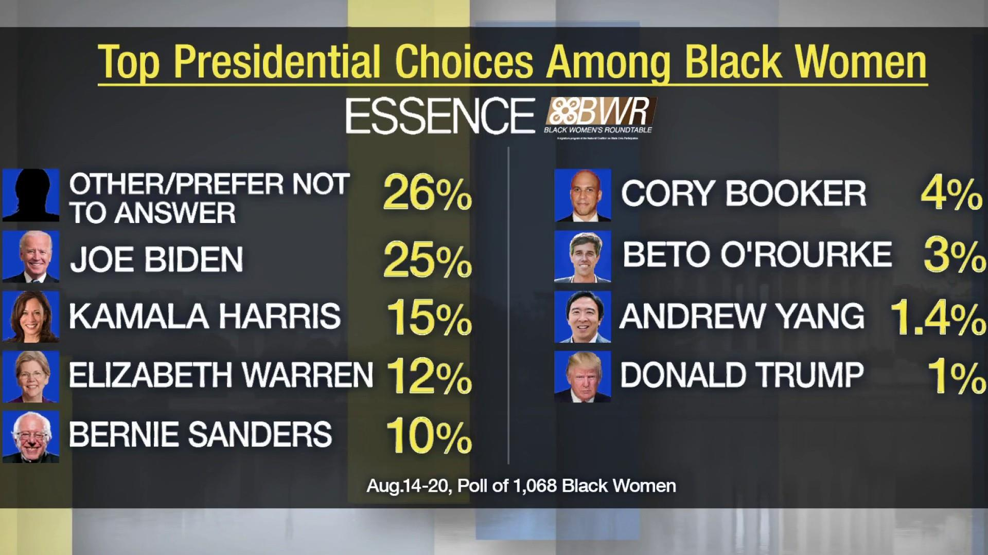 Essence/Black Women's Roundtable poll shows black women undecided