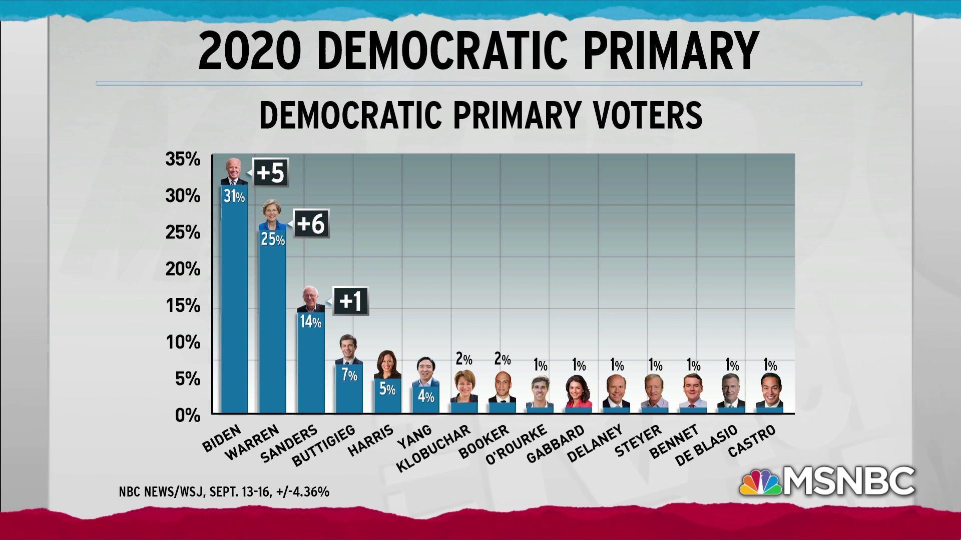 New post-debate poll shows boosts for Biden, Warren