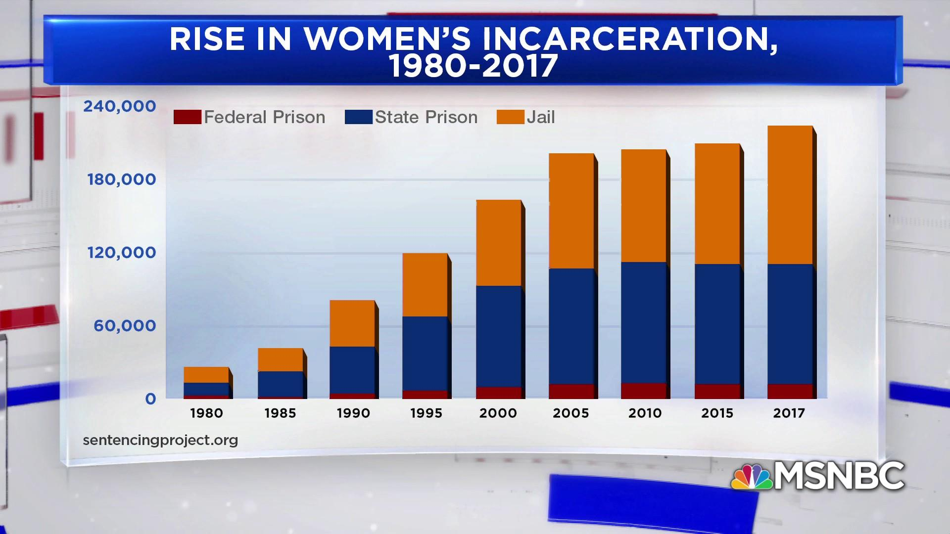 Why Has The Number Of Women In Prison Increased So Drastically Black Lives Matter Cofounder Patrisse Cullors Explains