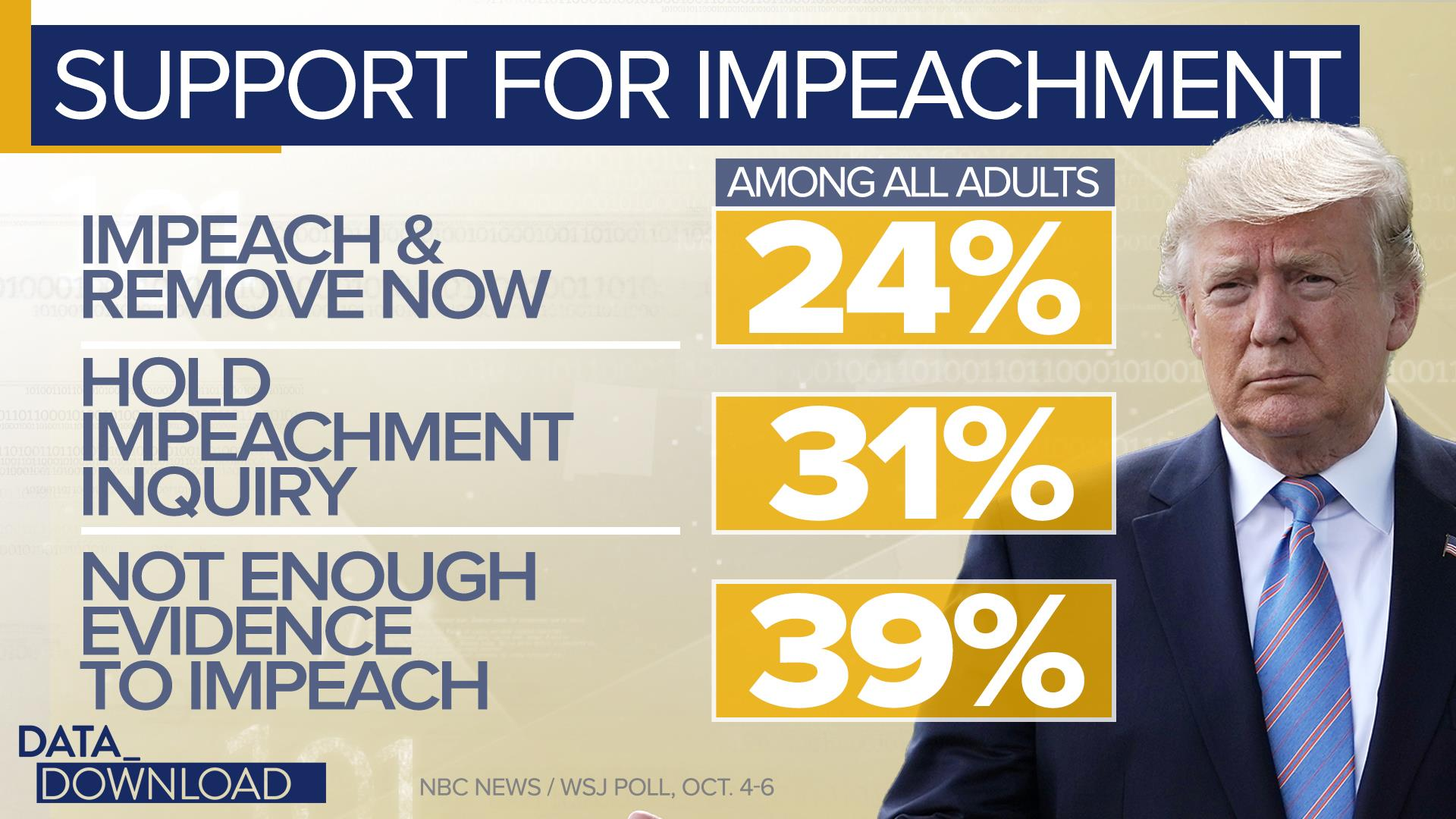 Polls show support for impeachment but not removal, yet