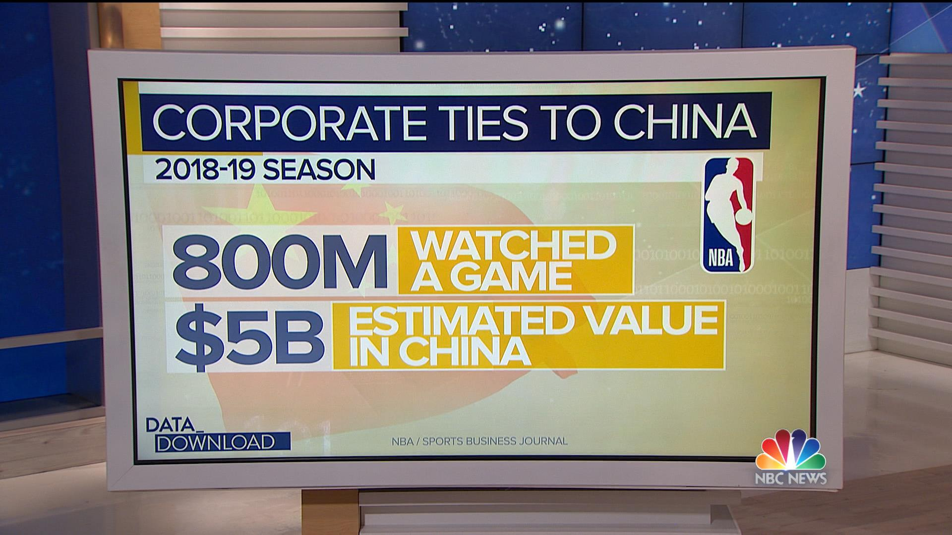 NBA's Hong Kong flare-up overlooks deep U.S. investment in China