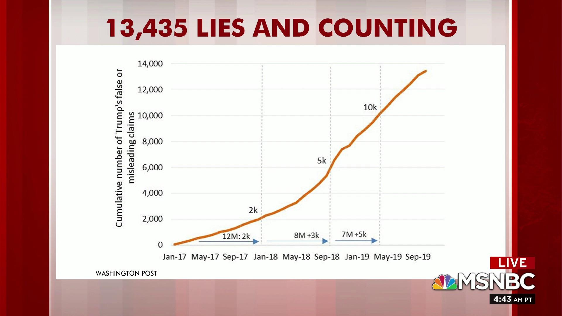 Image result for trump lies