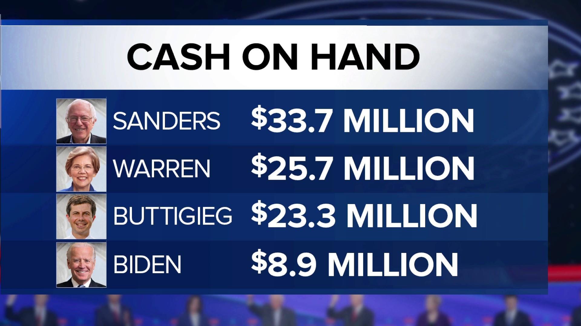 Joe Biden facing cash complications, falling behind competitors