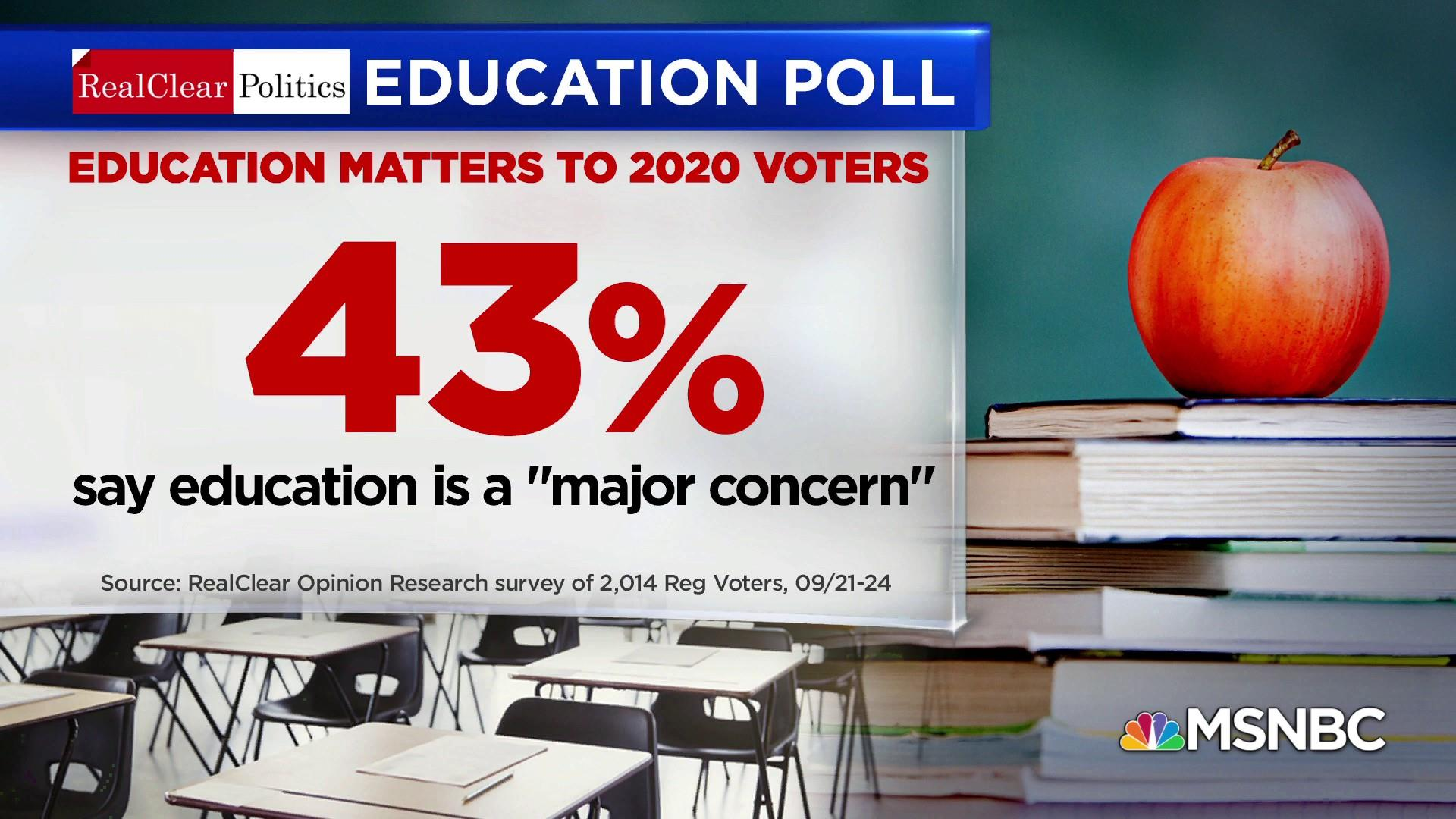 Polls show education is a 'major concern' for 2020 voters