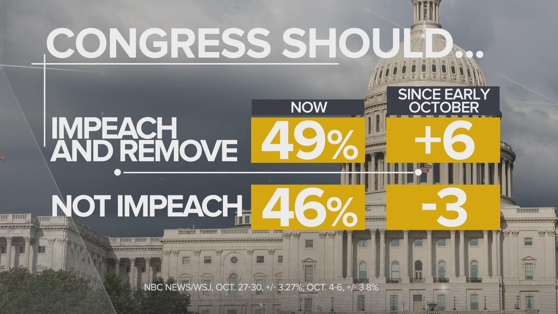 MTP Compressed: New NBC News/WSJ poll shows growing support for impeachment