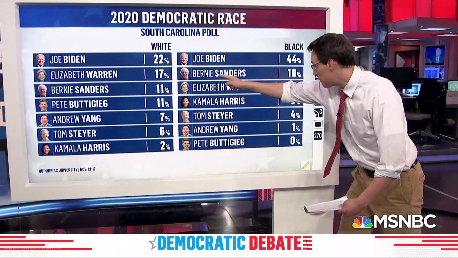 Despite awkward moments, Biden leads with the black vote