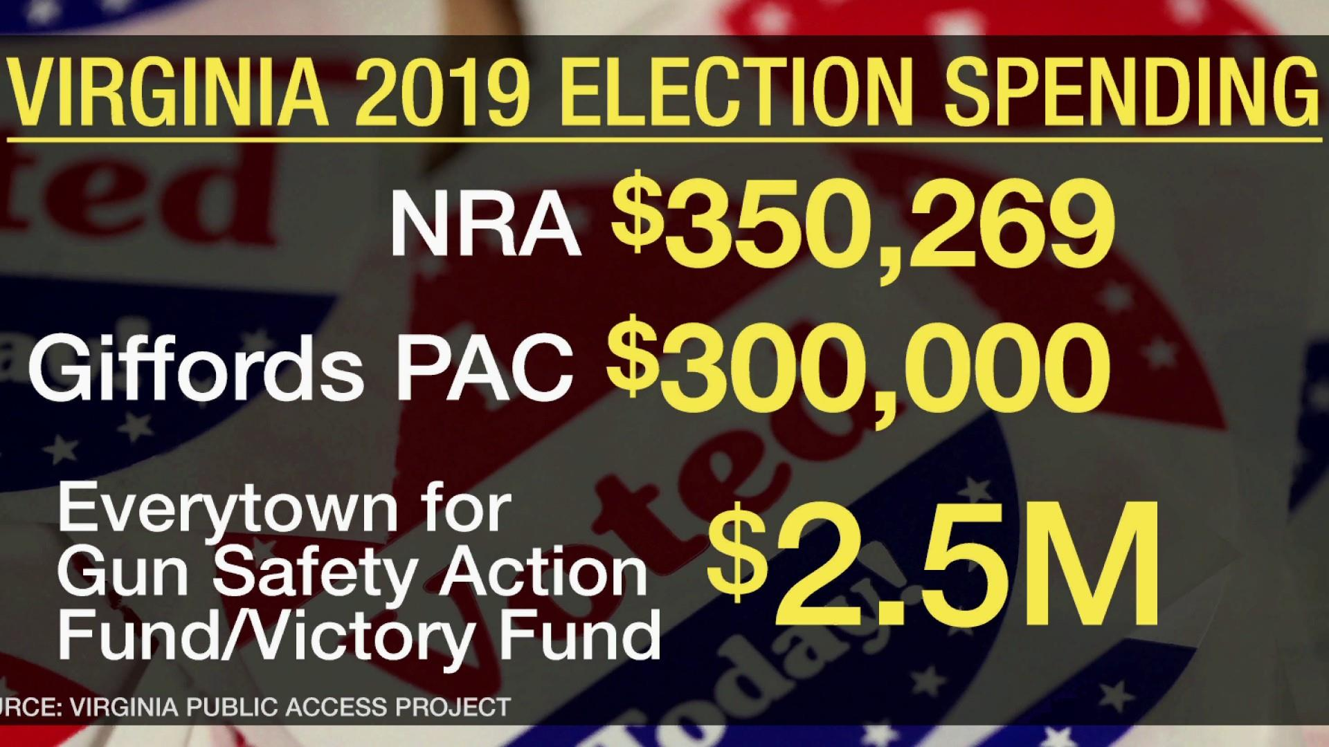 Gun control groups outspent NRA 8-to-1 in Virginia elections
