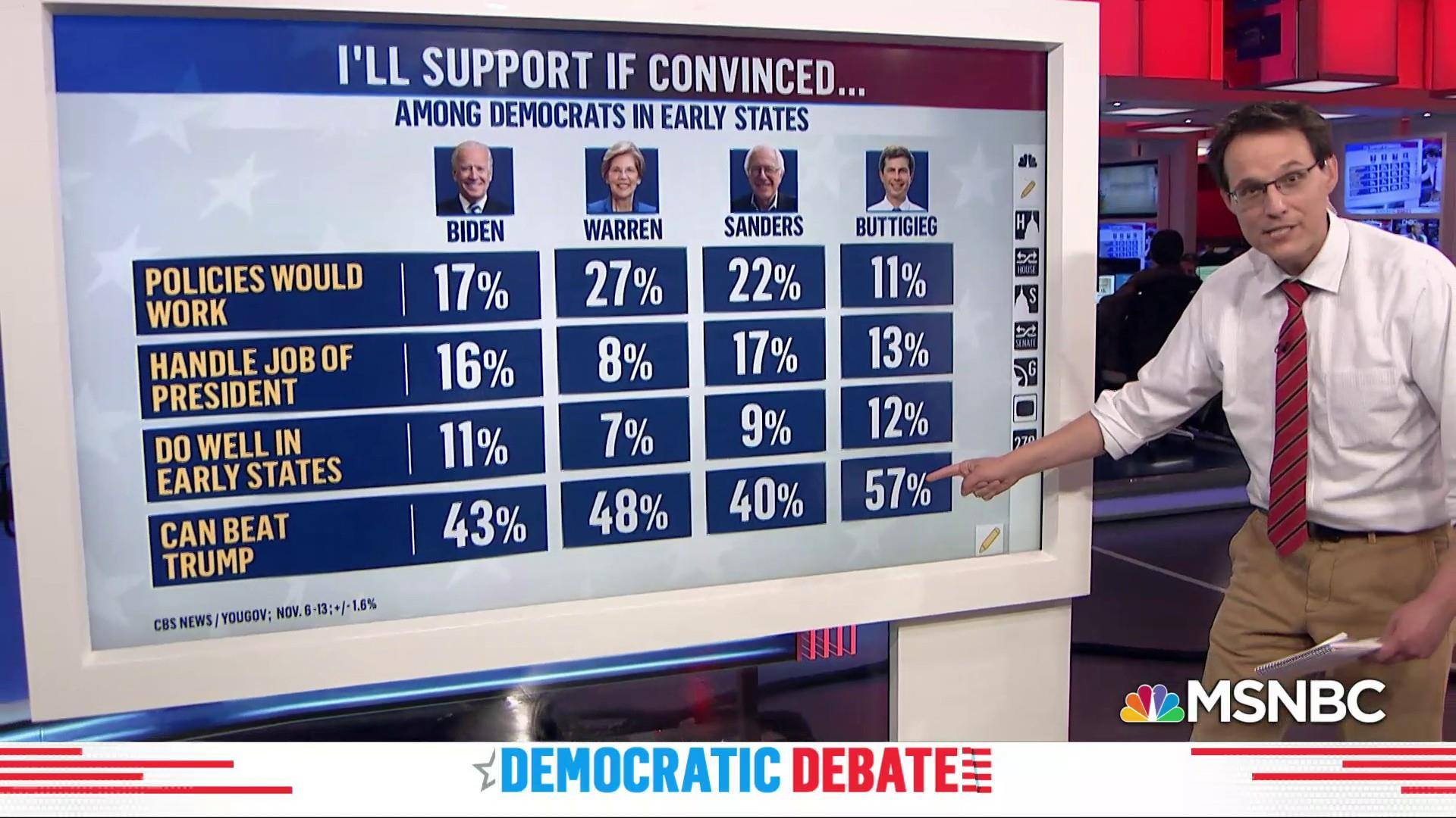 Defeating Donald Trump key to Democratic voter preferences: poll