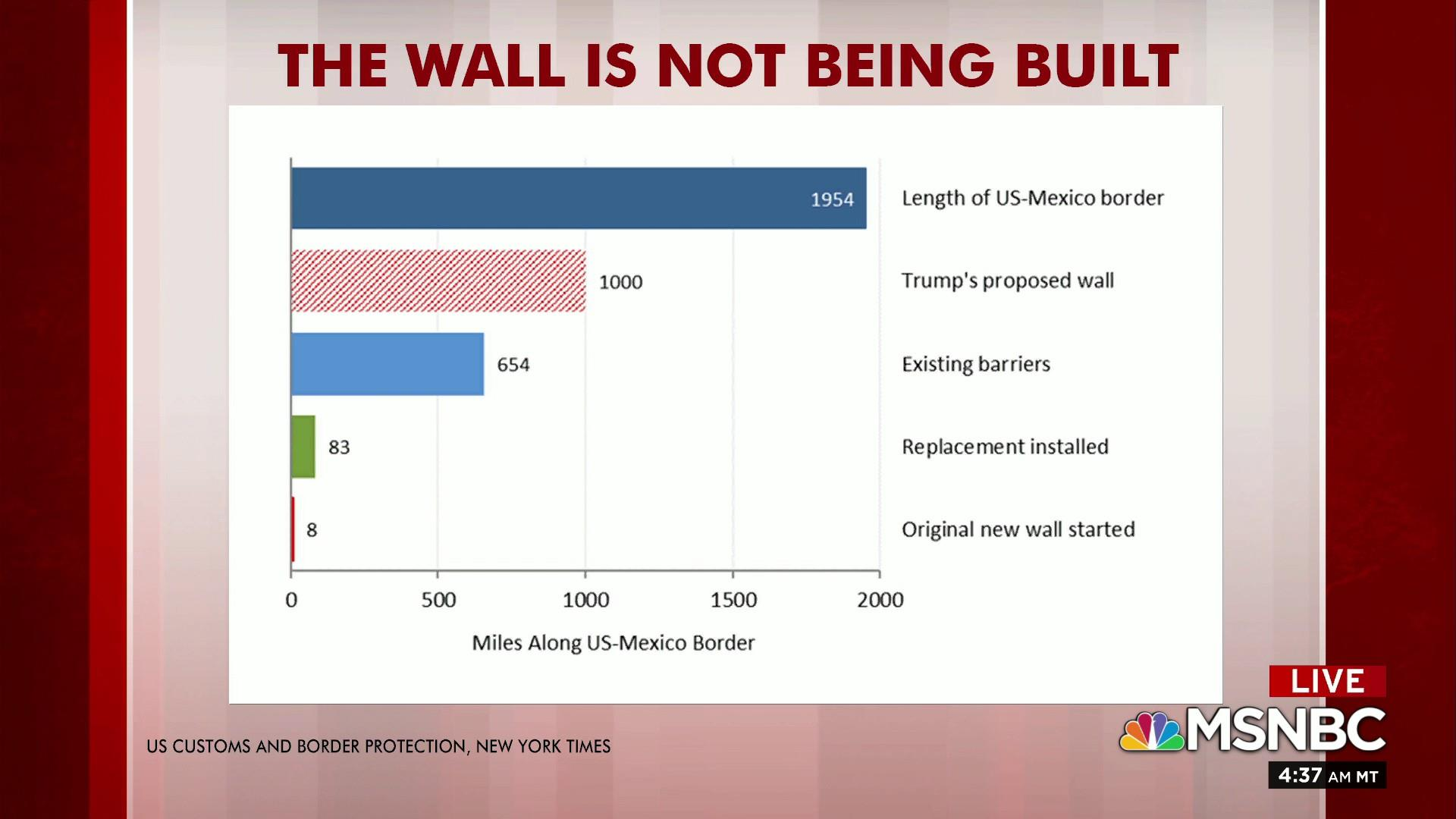 Steve Rattner: Little has changed with border wall