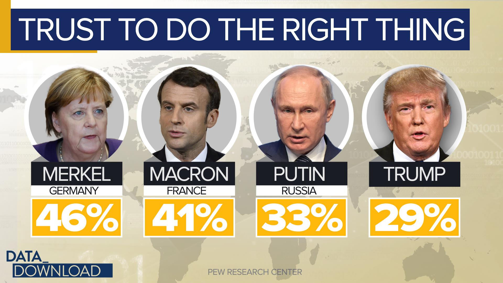 Foreign leaders top Trump on trust, new survey finds
