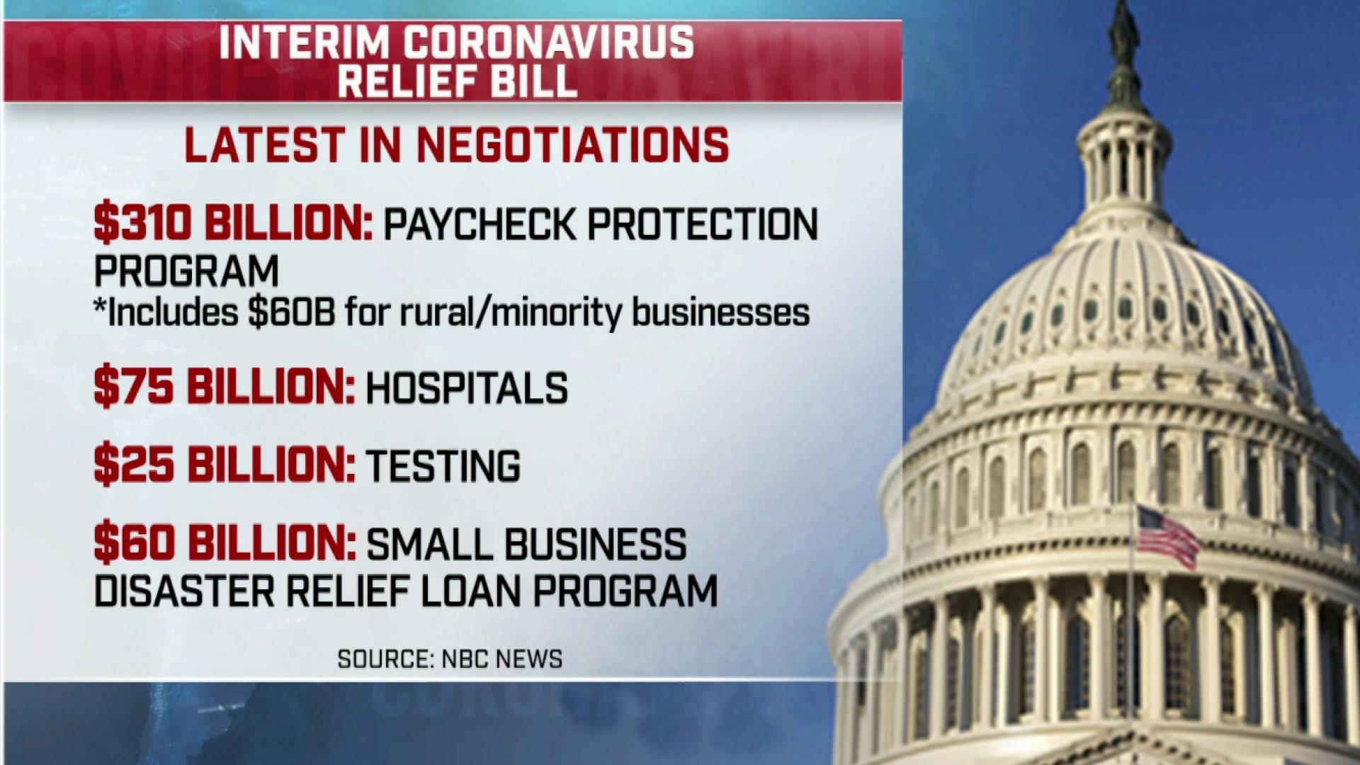 Congress expected to announce deal on latest coronvirus relief bill