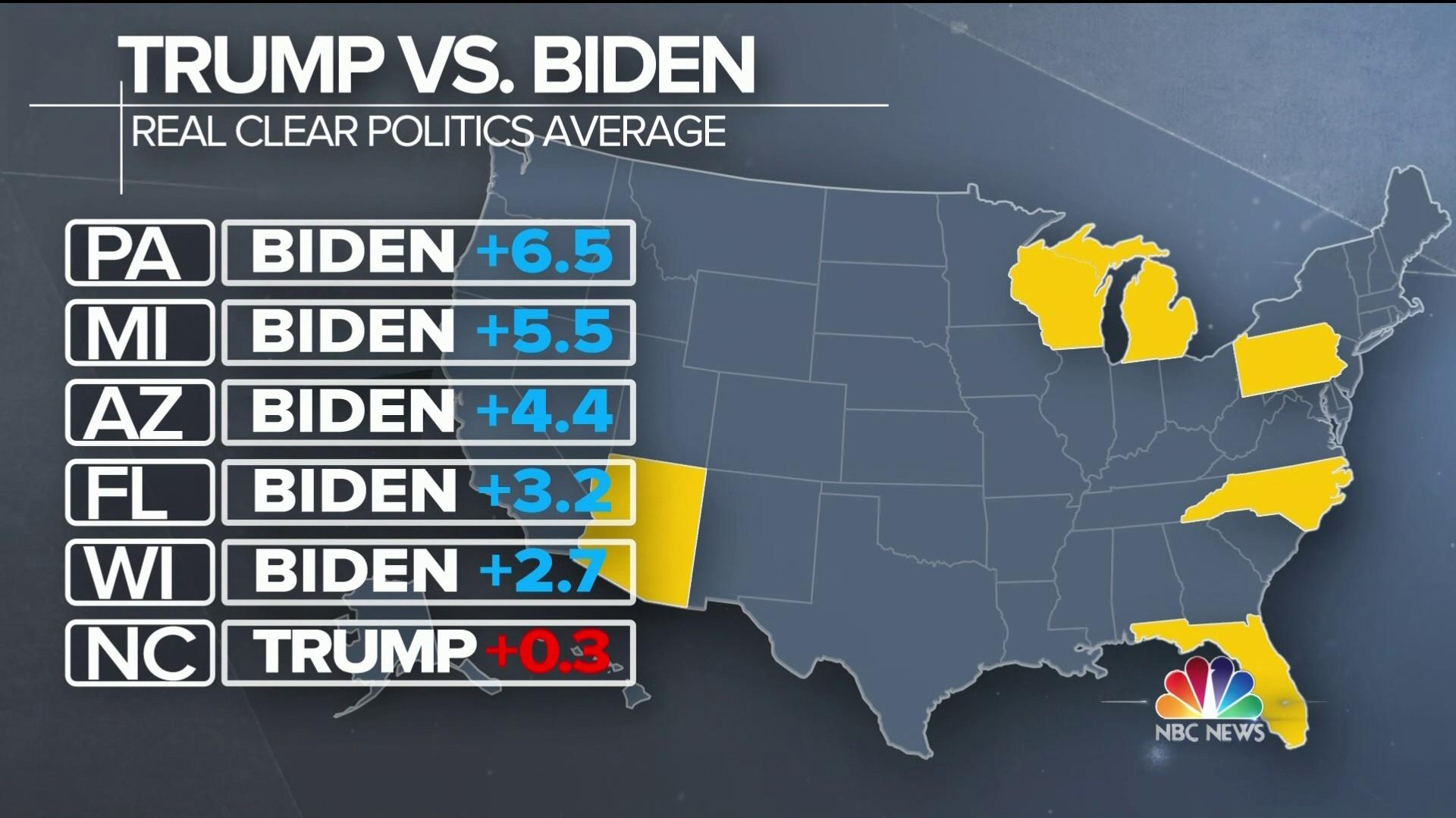 Trump trails Biden in battleground states in latest polls