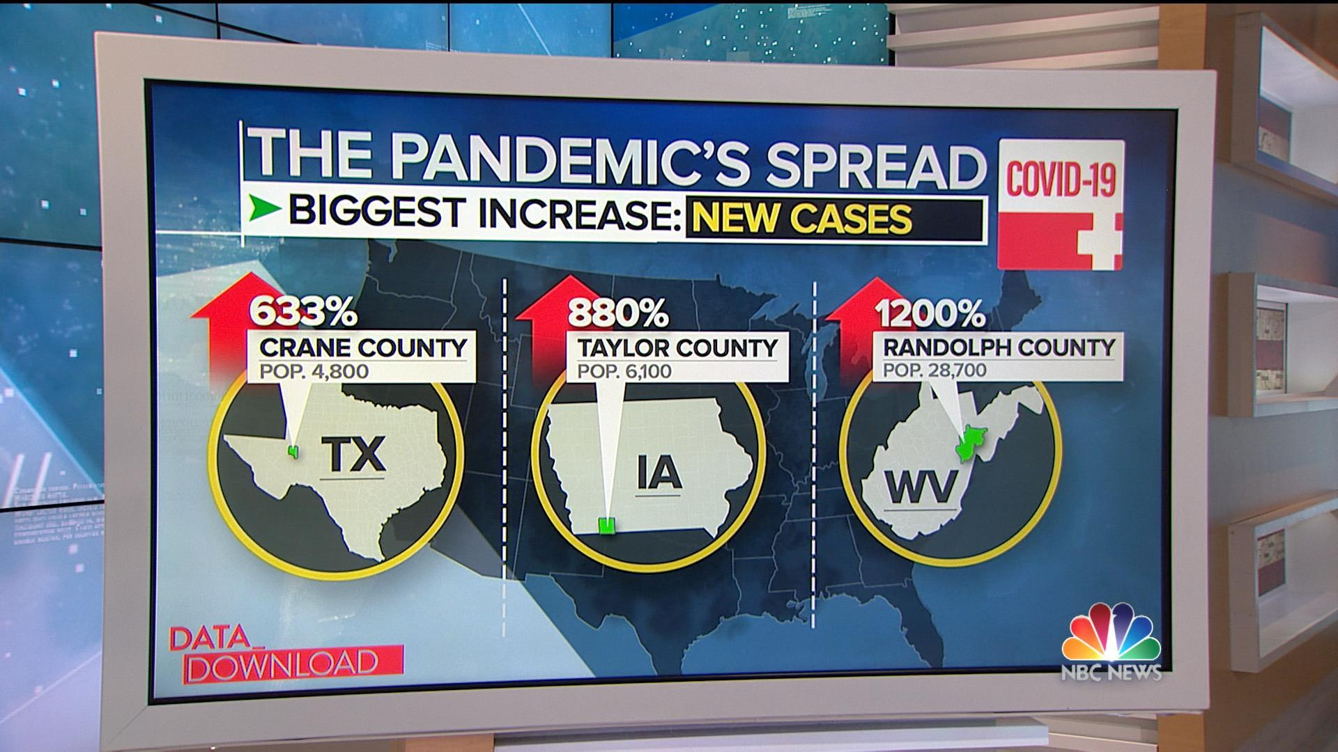 As country heals, pandemic sweeps through rural counties