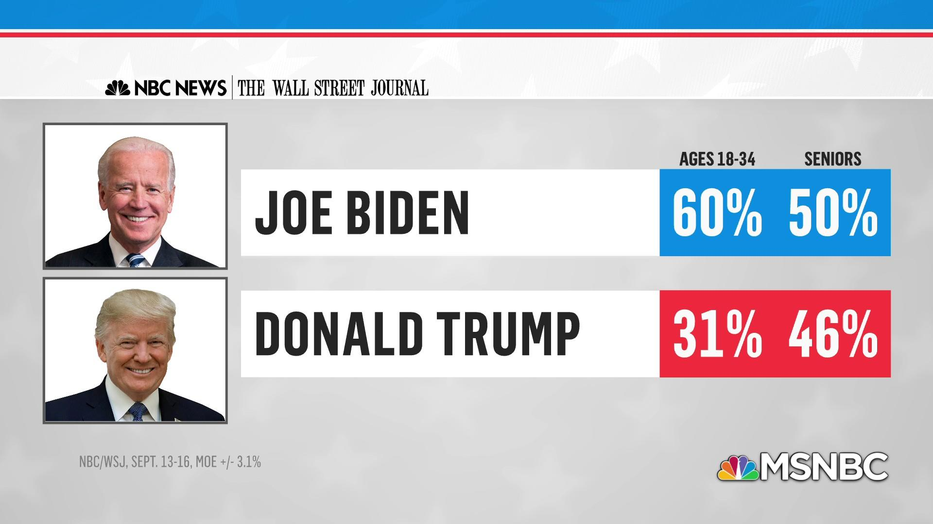 Nbc Wsj Poll Biden Leads By 8 Points Nationally