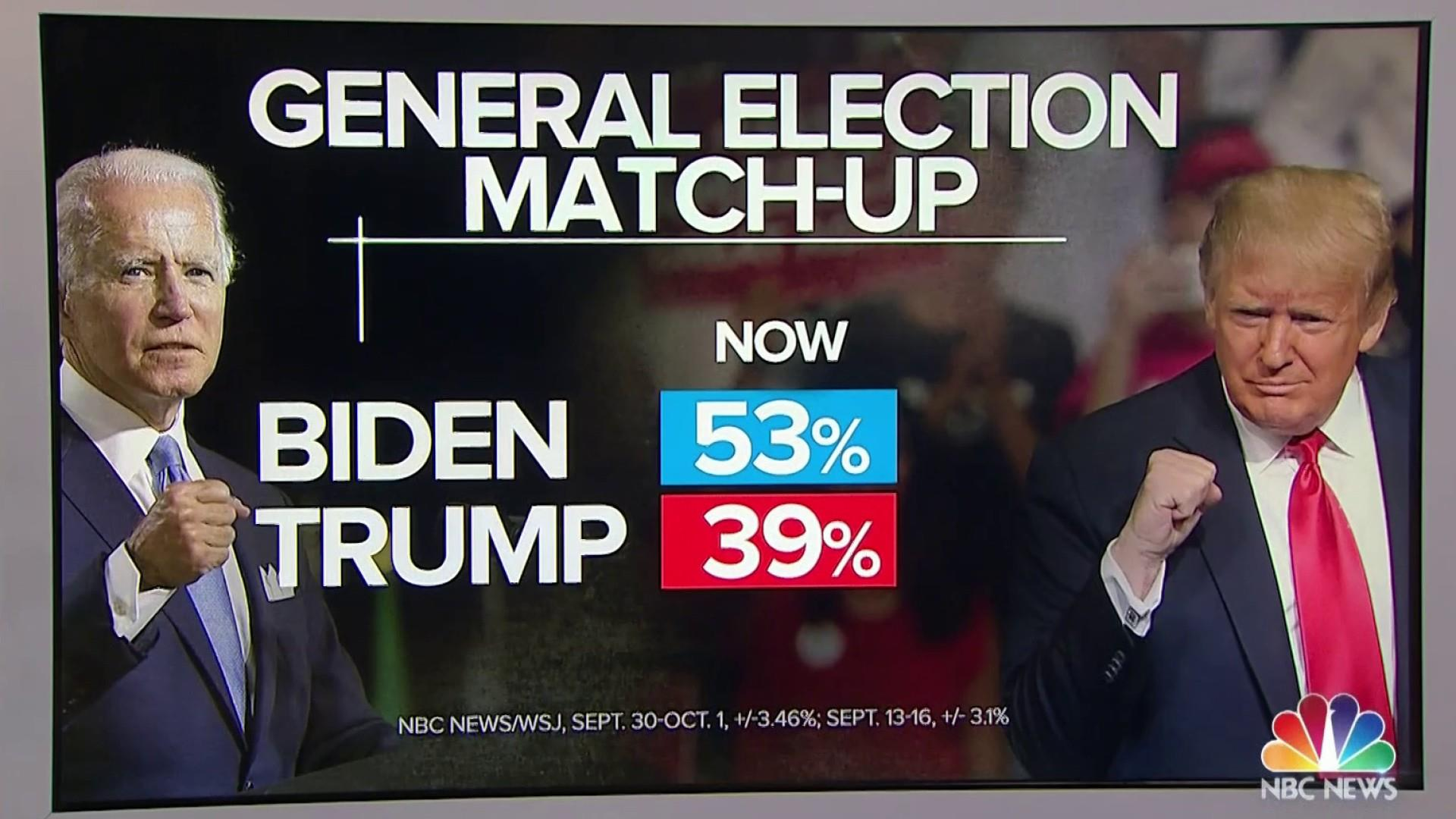 Bidens national lead over Trump jumps to 14 points after debate in NBC  NewsWSJ poll