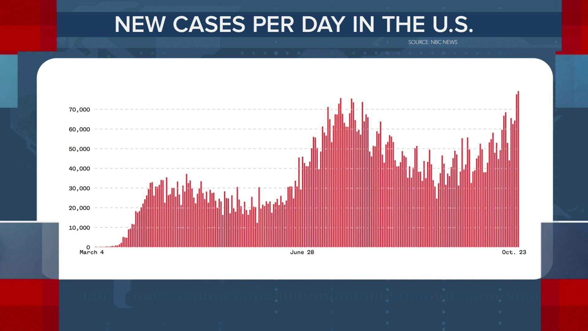 Us Sets Record High With More Than 79 000 New Coronavirus Cases In 1 Day