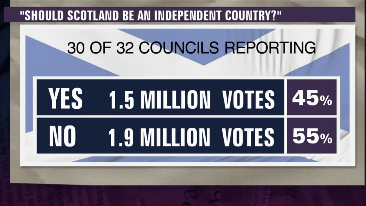 Scotland rejects independence from UK