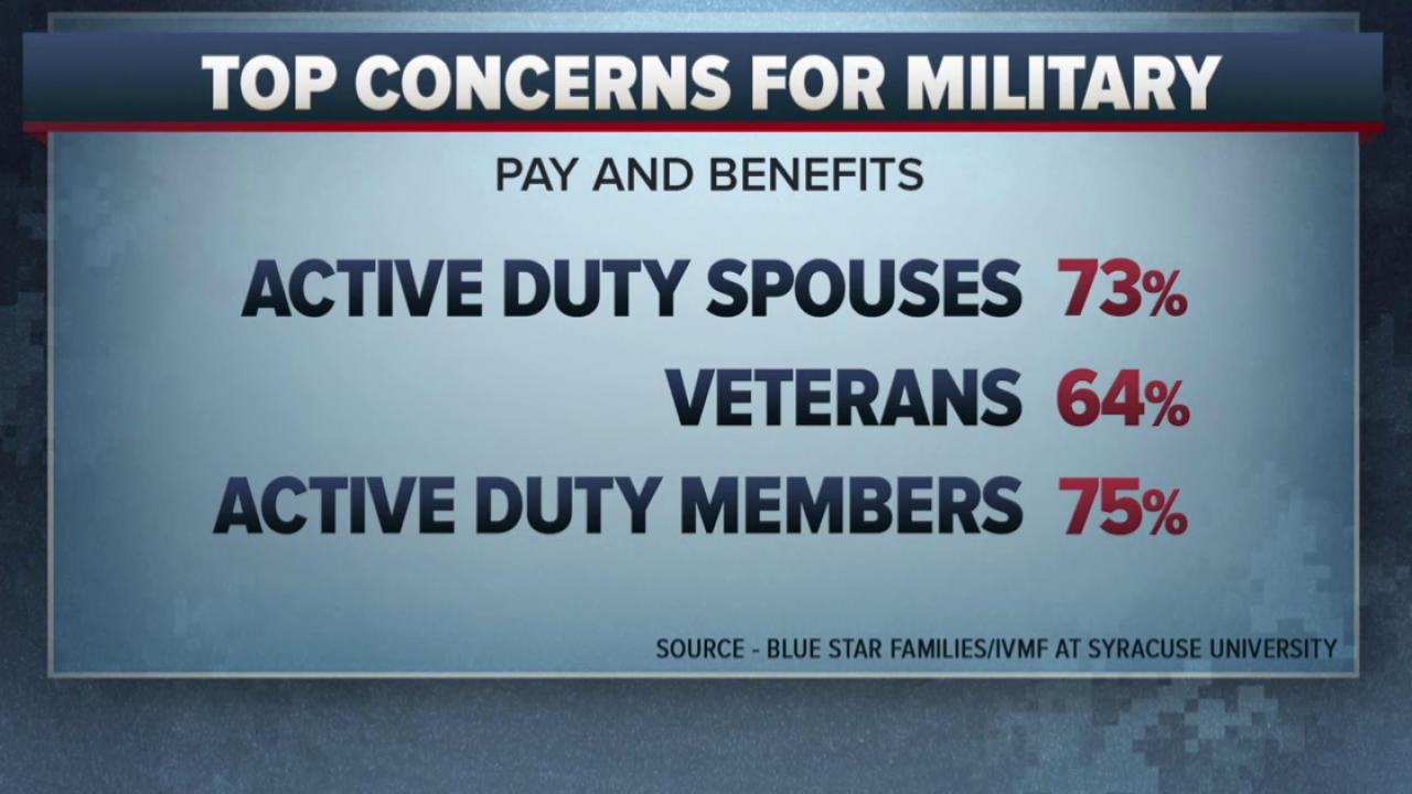 The issues most concerning military members