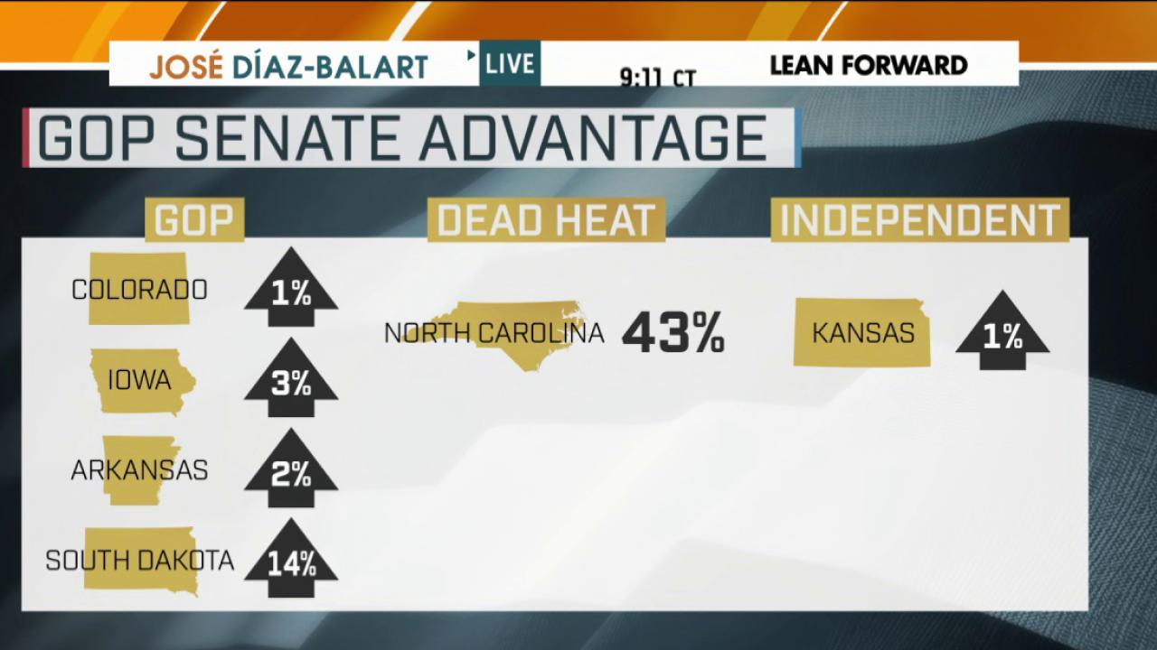 Senate fate hangs in balance as midterms near