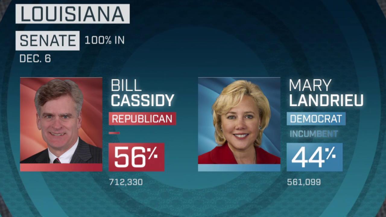 Mary Landrieu loses bid for reelection