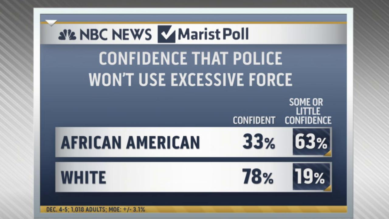 New poll shows black distrust in police