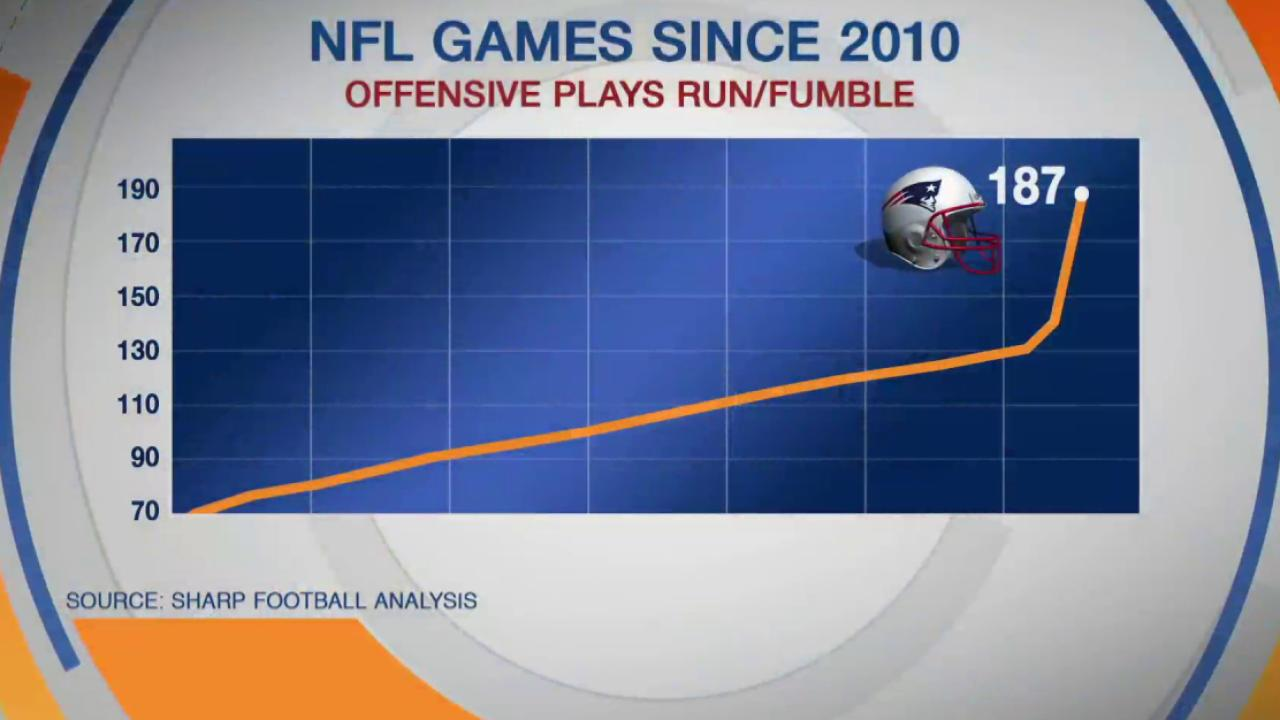 #Deflategate dominates Super Bowl talk