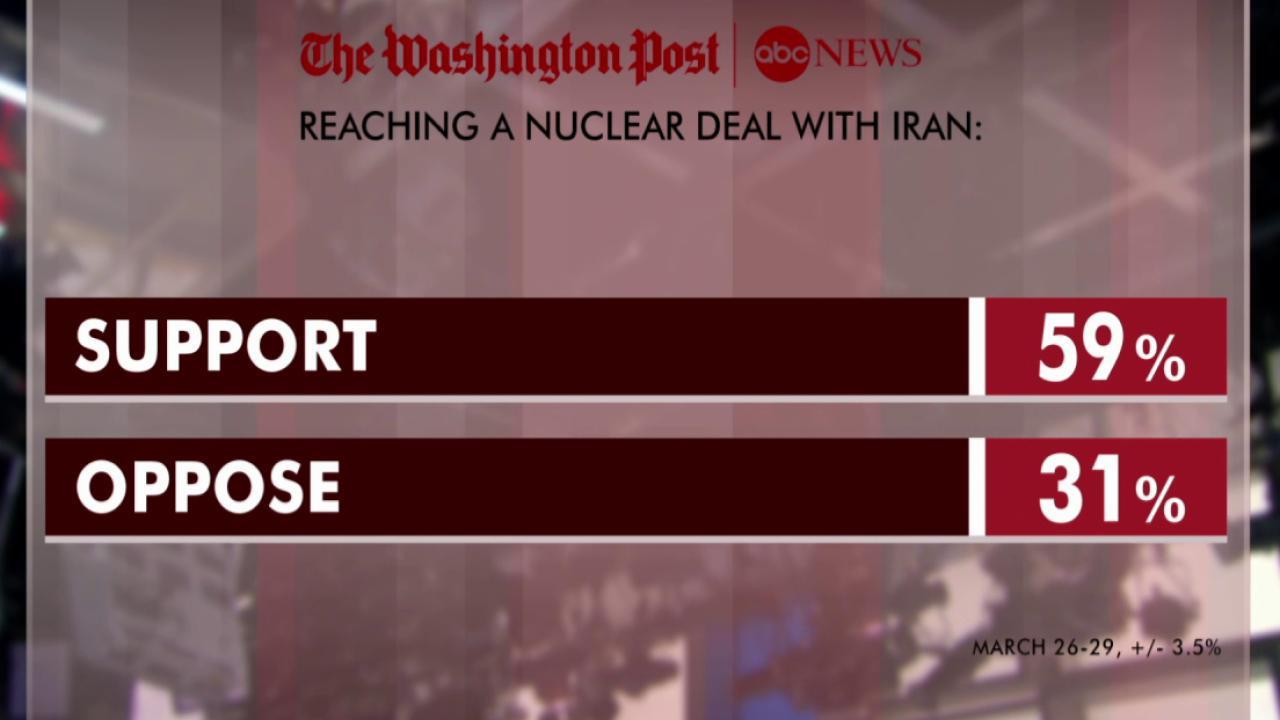 Poll: Majority supports Iran nuke deal