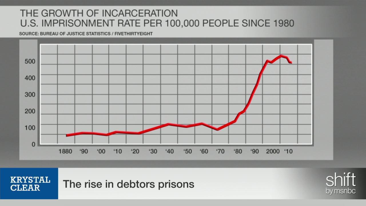 SCOTUS loophole brings back debtors' prisons