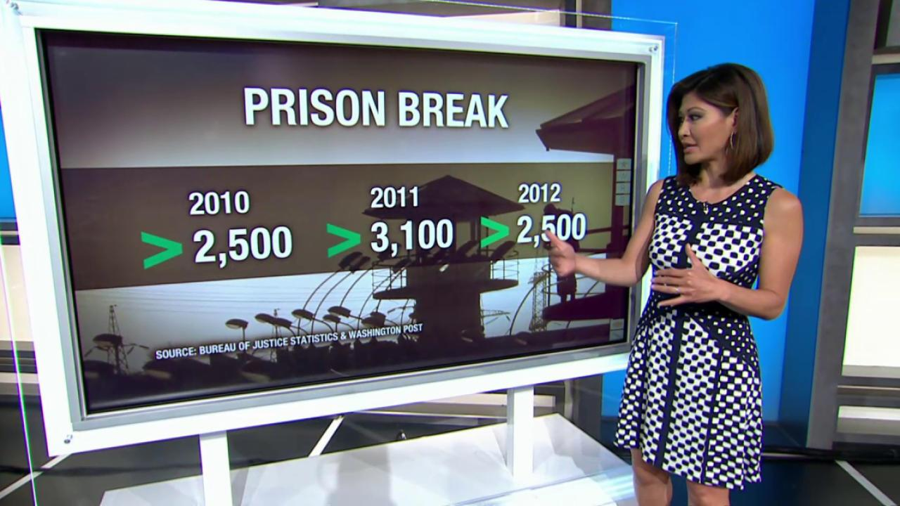 Surprising numbers on prison escapes
