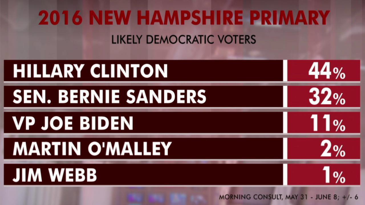 Bernie Sanders climbs New Hampshire poll
