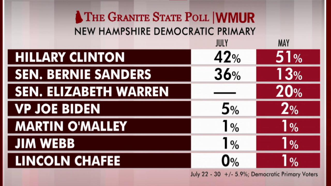 Clinton should pay attention to NH poll