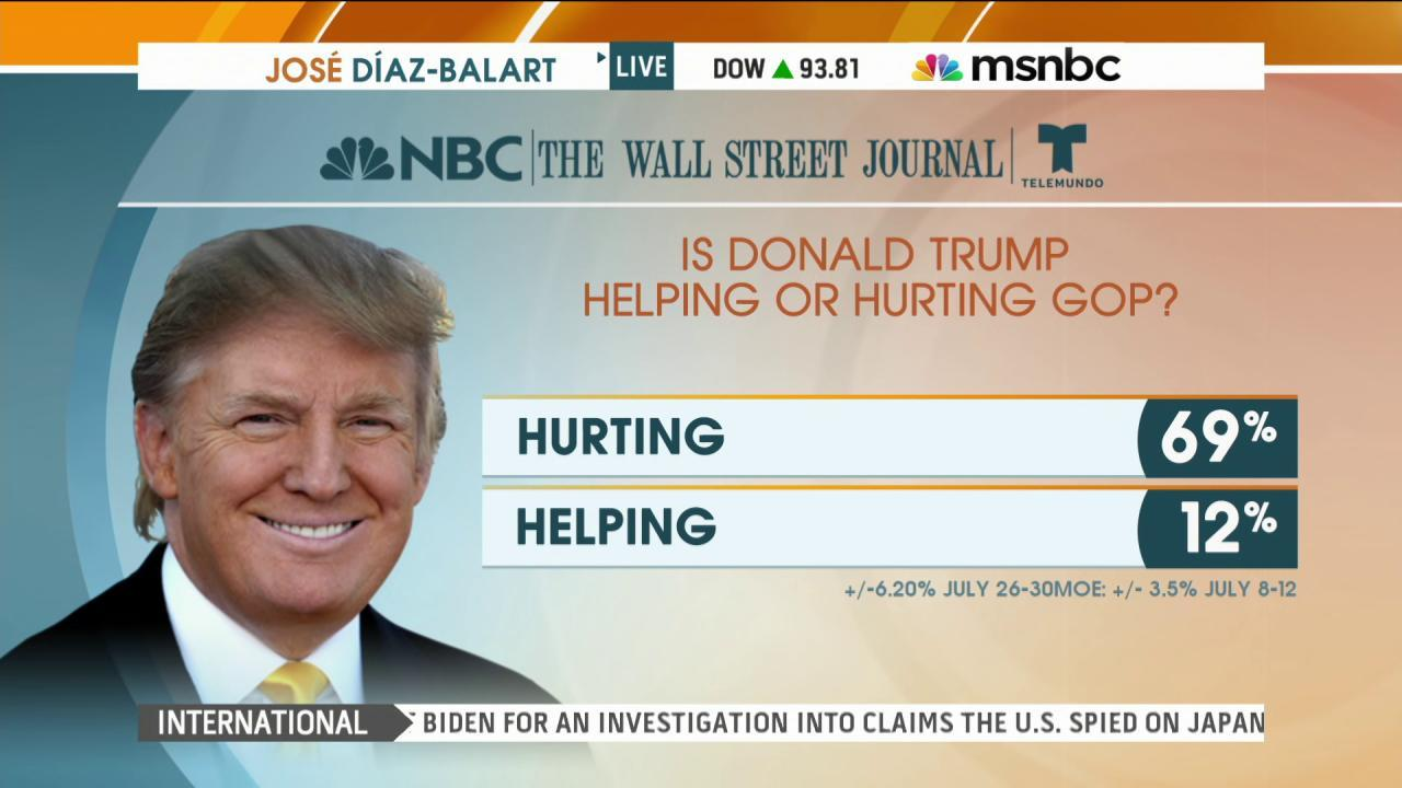 Poll: Latino voters view Trump negatively