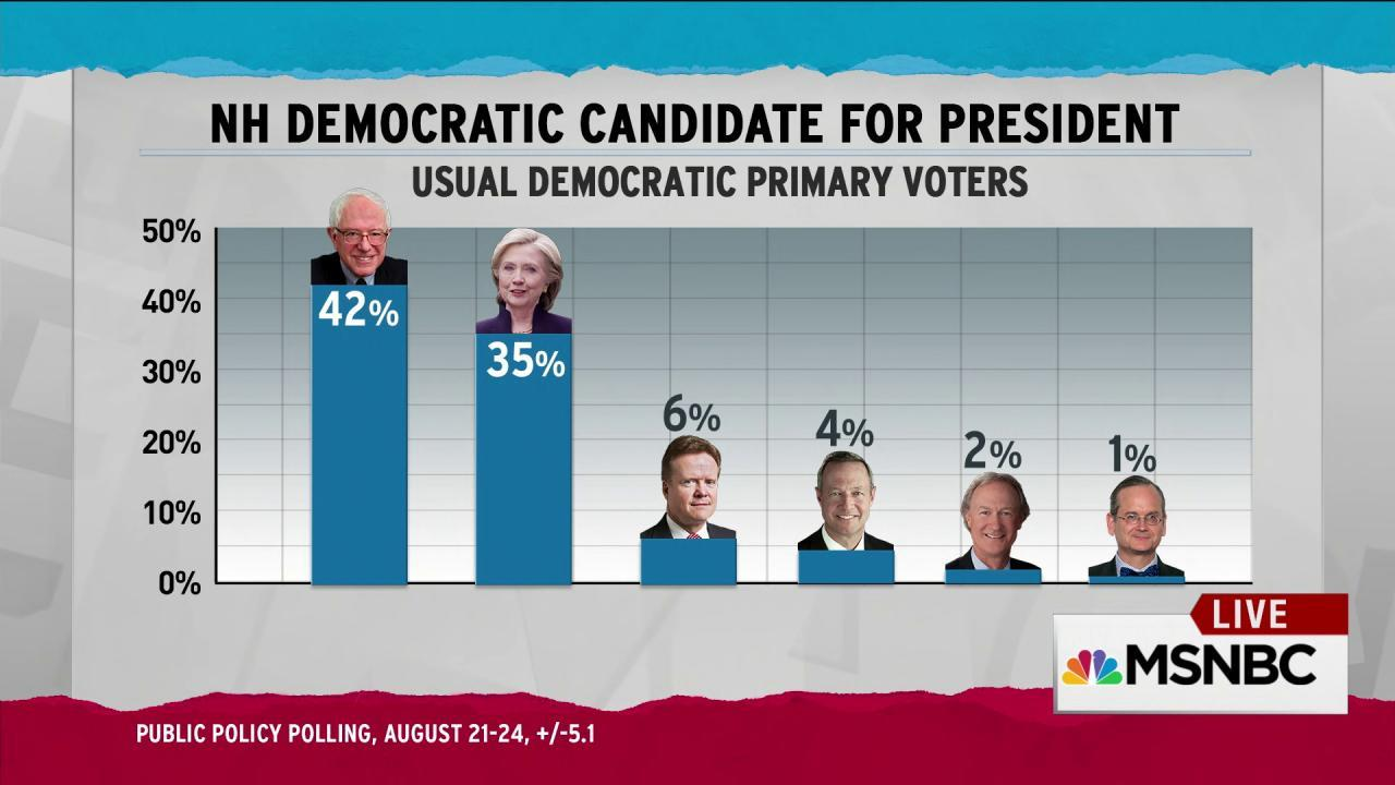 Sanders leads Clinton in NH in second poll