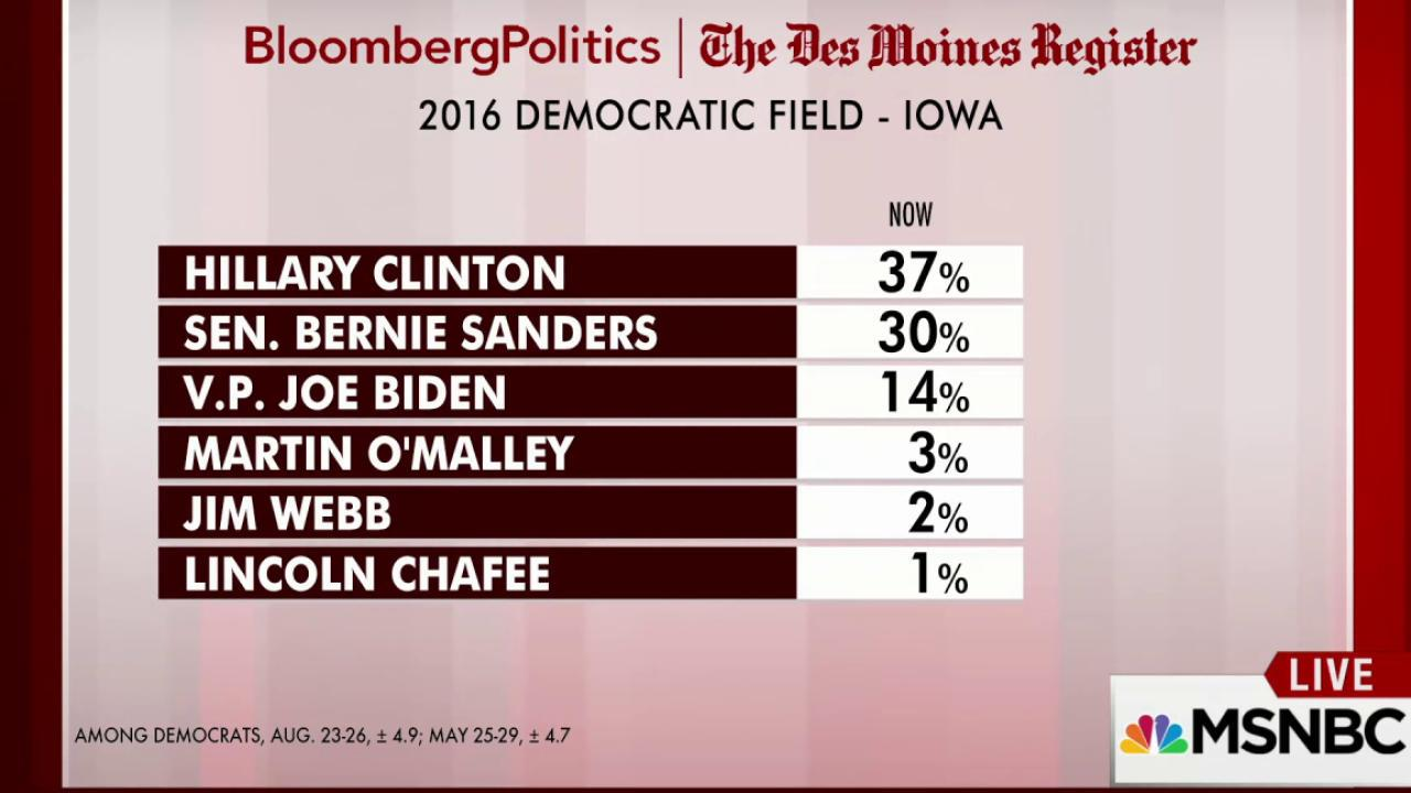 Bernie Sanders surges in Iowa