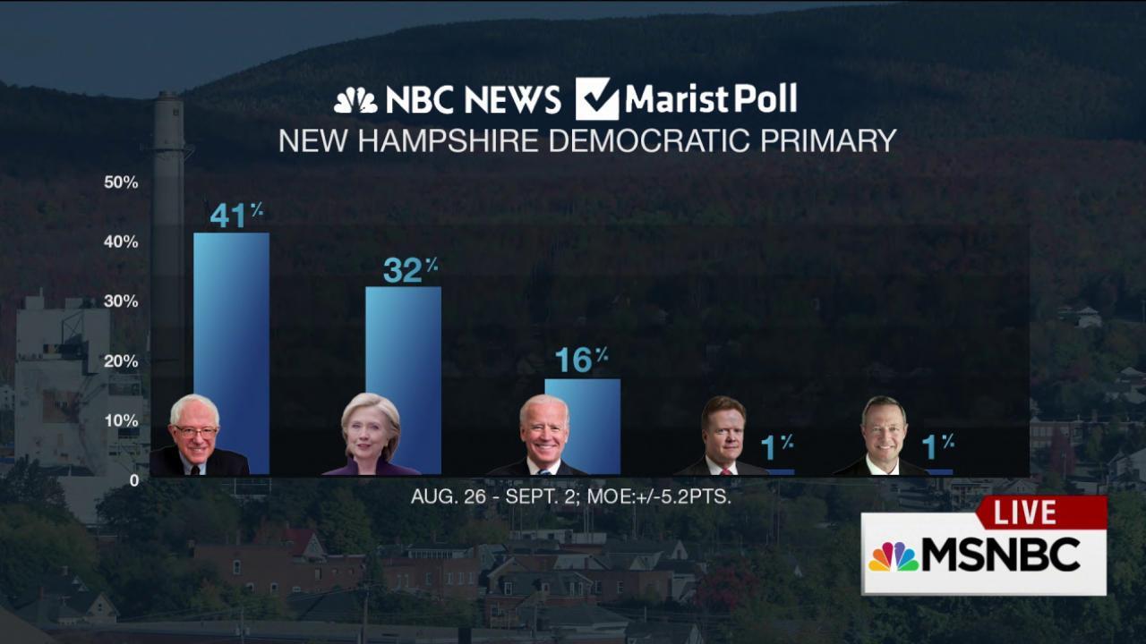 Bernie Sanders takes lead in new poll